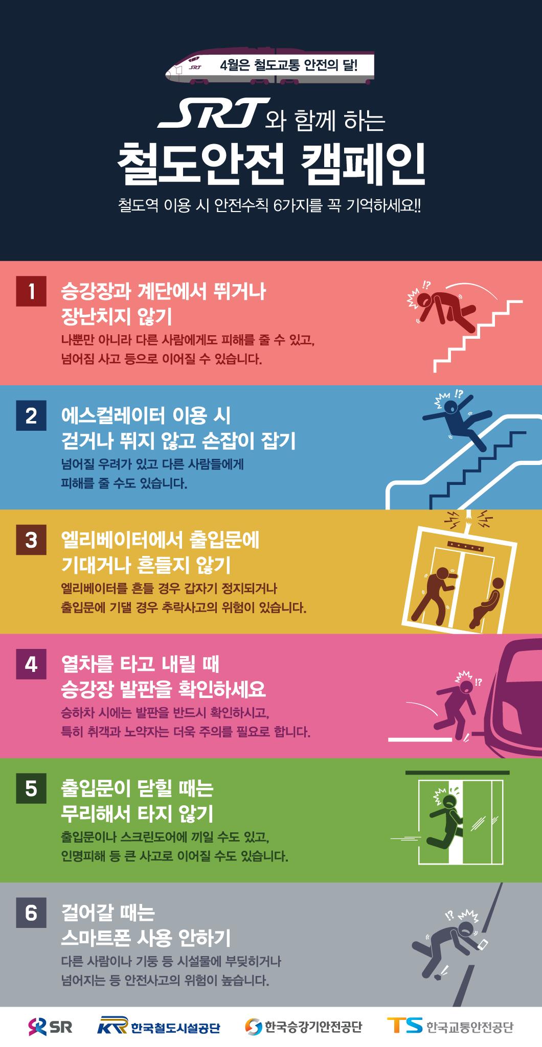 4월은 철도교통 안전의 달! SRT 와 함께 하는 철도안전 캠페인 철도역 이용 시 안전수칙 6가지를 꼭 기억하세요!! 1.승강장과 계단에서 뛰거나 장난치지 않기 - 나뿐만 아니라 다른 사람에게도 피해를 줄 수 있고, 넘어짐 사고 등으로 이어질 수 있습니다. 2. 에스컬레이터 이용 시 걷거나 뛰지 않고 손잡이 잡기 - 넘어질 우려가 있고 다른 사람들에게 피해를 줄 수도 있습니다. 3.엘리베이터에서 출입문에 기대거나 흔들지 않기 - 엘리베이터를 흔들 경우 갑자기 정지되거나 출입문에 기댈 경우 추락사고의 위험이 있습니다. 4. 열차를 타고 내릴 때 승강장 발판을 확인하세요 - 승하차 시에는 발판을 반드시 확인하시고, 특히 취객과 노약자는 더욱 주의를 필요로 합니다. 5. 출입문이 닫힐 때는 무리해서 타지 않기 - 출입문이나 스크린도어에 끼일 수도 있고, 인명피해 등 큰 사고로 이어질 수도 있습니다. 6. 걸어갈 때는 스마트폰 사용 안하기 - 다른 사람이나 기둥 등 시설물에 부딪히거나 넘어지는 등 안전사고의 위험이 높습니다. 주식회사 에스알,한국철도시설공단, 한국승강기안전공단, 한국교통안전공단