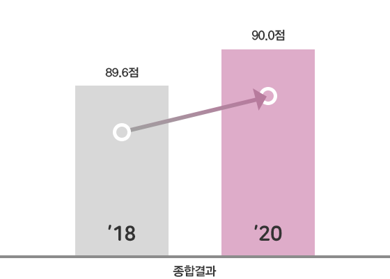 2018년 철도서비스 품질평가(고속철도 부문)-종합결과:89.6점, 2020년 철도서비스 품질평가(고속철도 부문)-종합결과:90.0점